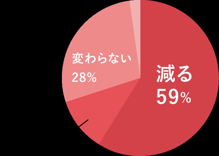減る48.6% / 変わらない37.5% / なくなる5.8%