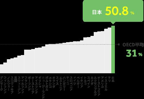 世界の大人ひとりの家庭の相対的貧困率の比較