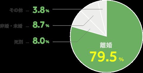 離婚79.5% / 非婚・未婚 8.7% / 死別 8.0% / その他 3.8%